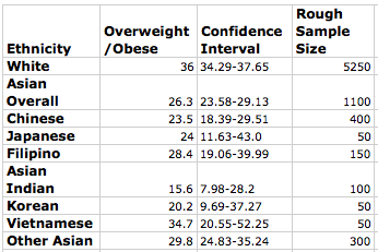 obesitystats Childhood Obesity Among Asian American Subgroups