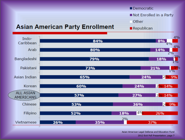 AALDEF_2012_AA_party_enrollment